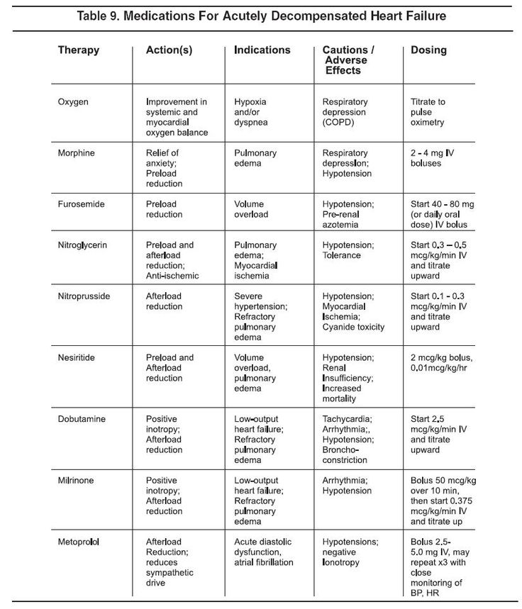 1008 best Nursing Patho\/Pharmacology images on Pinterest - drug classification chart