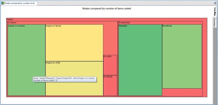 NVivo image: Tree map