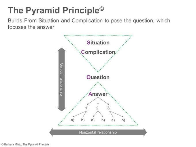 The Pyramid Principle - illustrated in PowerPoint