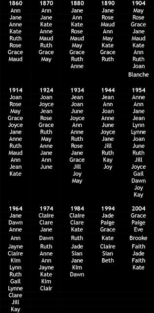 1 syllable girls' names in the top 100. | Baby names ...