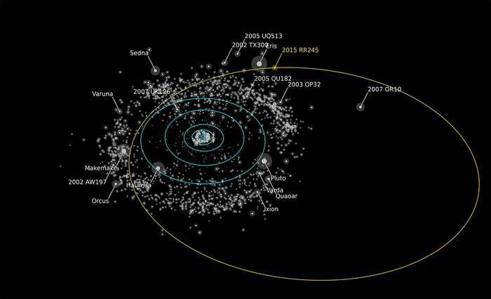 海王星の向こうに新たな準惑星「2015 RR245」発見。太陽系の生い立ち解明に期待 - グノシー
