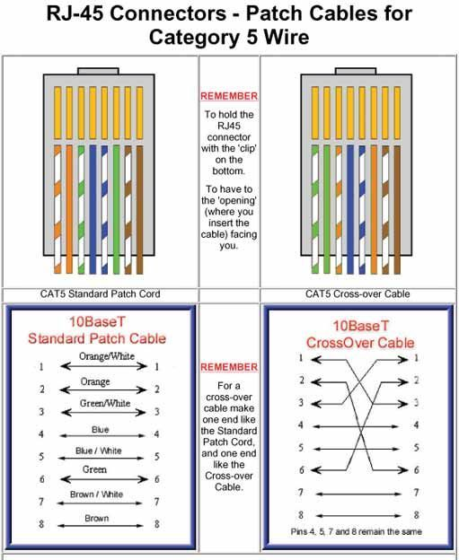 Cat-5 Patch And Crossover Ethernet Cables