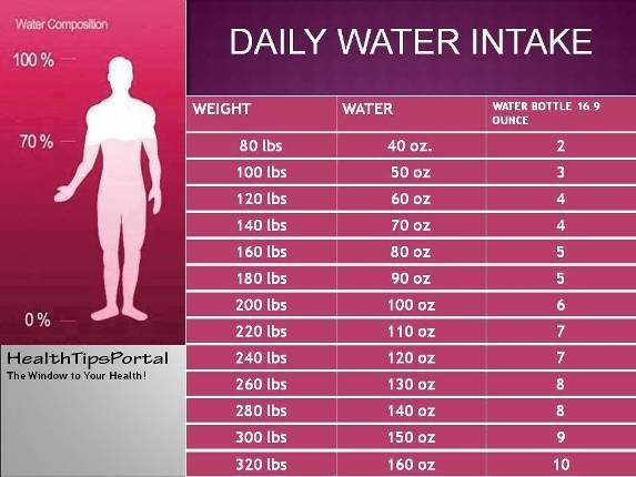 Here's How Much Water You Should Drink Per Day According To Your Weight !!