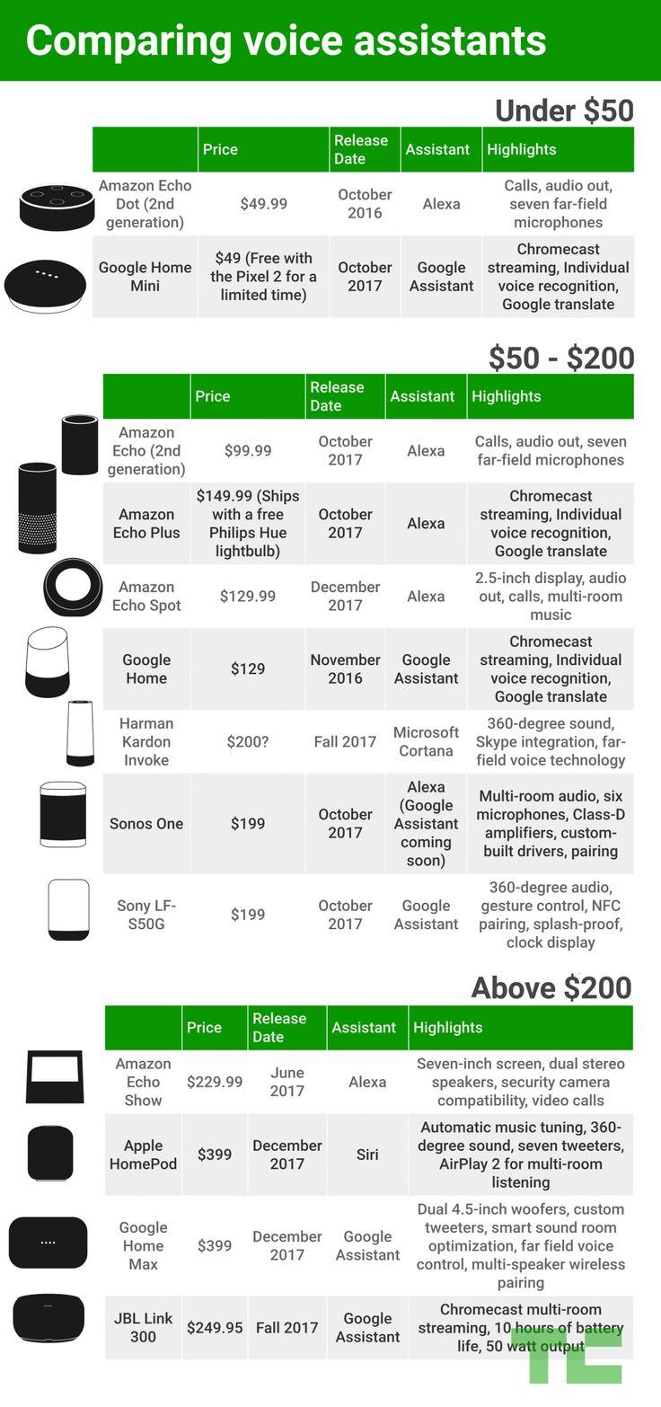 Comparing Alexa, Google Assistant, Cortana and Siri smart speakers  |  TechCrunch