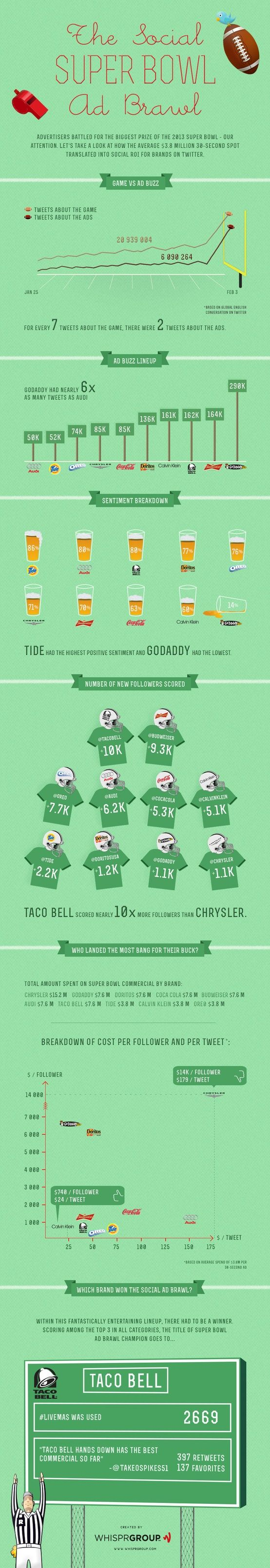 Infográfico revela disputa de marcas durante o Super Bowl