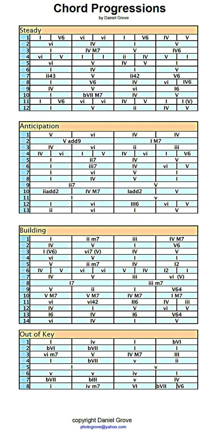978 best music theory images on pinterest diy creativity a chord progression cheat sheet i made after discovering the greatness of the chord numbering system once you know all the chords in any major scale you hexwebz Images