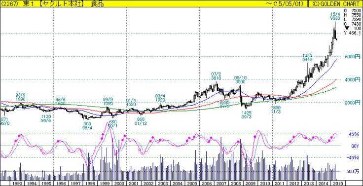 iPadやiPhoneでも見える株価チャート | GCオプティキャスト[ゴールデン・チャート社]