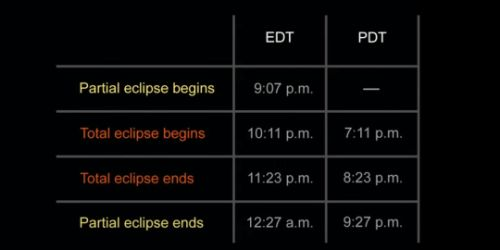 Time schedule for viewing upcoming SuperMoon Lunar Eclipse (9/27/15)