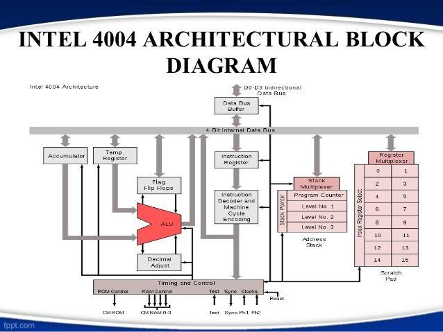 INTEL 4004 ARCHITECTURAL BLOCK            DIAGRAM
