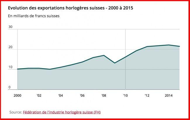 BUSINESS MONTRES + SWISSINFO.CH Des milliers d'emplois menacés : « L'horlogerie suisse traverse une crise profonde et durable »