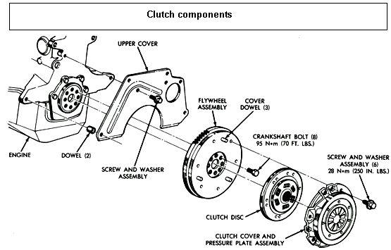 Clutch Components How Do Carz Work Truck Repair Car