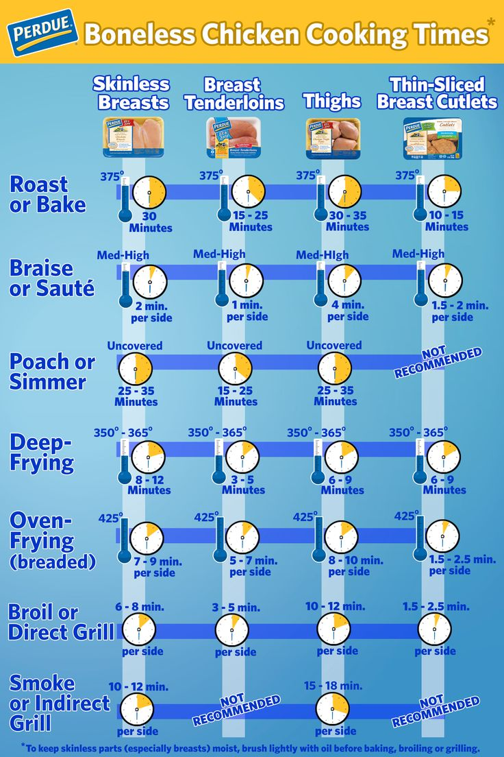 The key to cooking is in the timing … and the temperature! Here's a handy reference guide for the next time you bake, broil, saute, poach, smoke or fry up your favorite chicken dish.