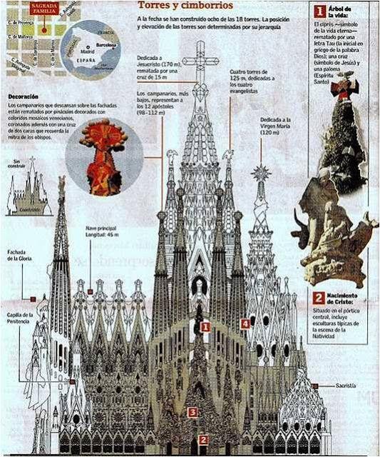 Templo Expiatorio de la Sagrada Familia, en Barcelona – España   Rincón Abstracto