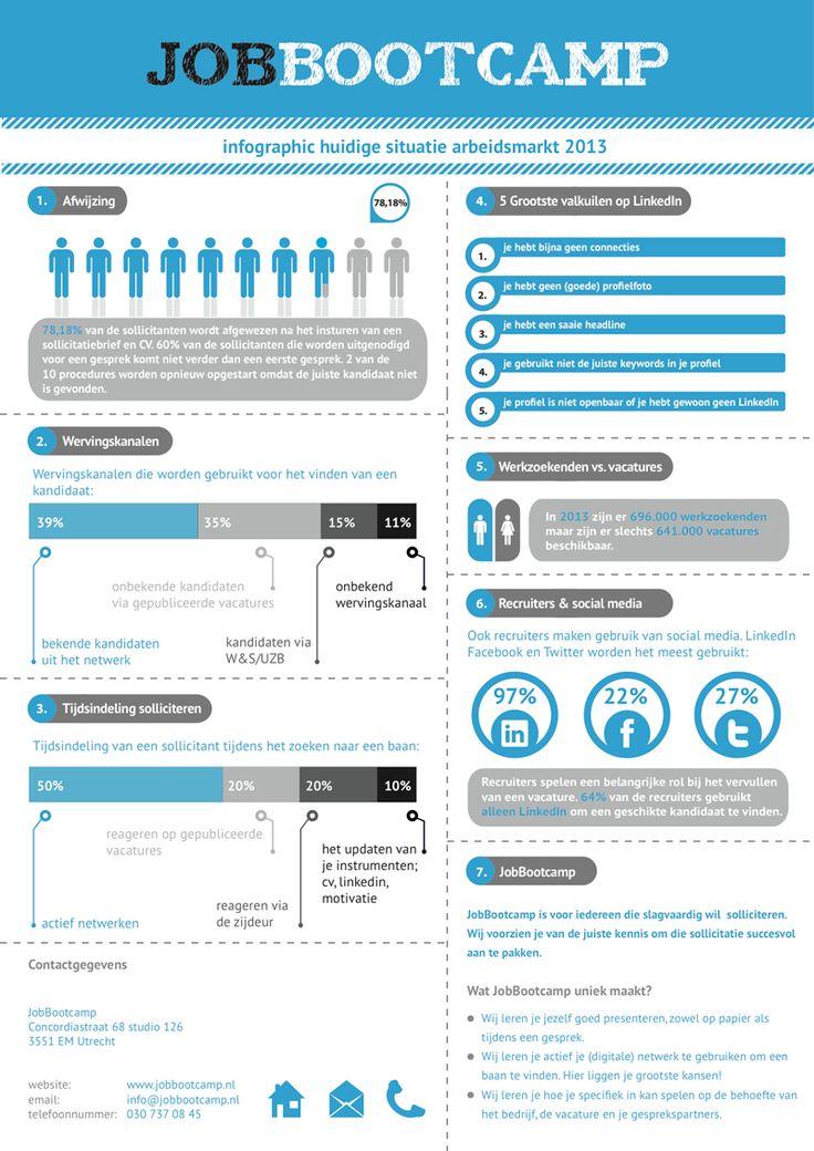 Infographic: situatie arbeidsmarkt 2013 - JobBootcamp