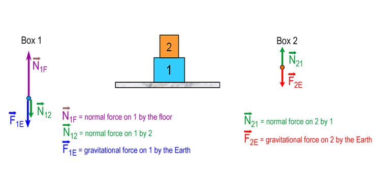 Notation for Normal Force | Normal Force | 8.MechCx Courseware | edX