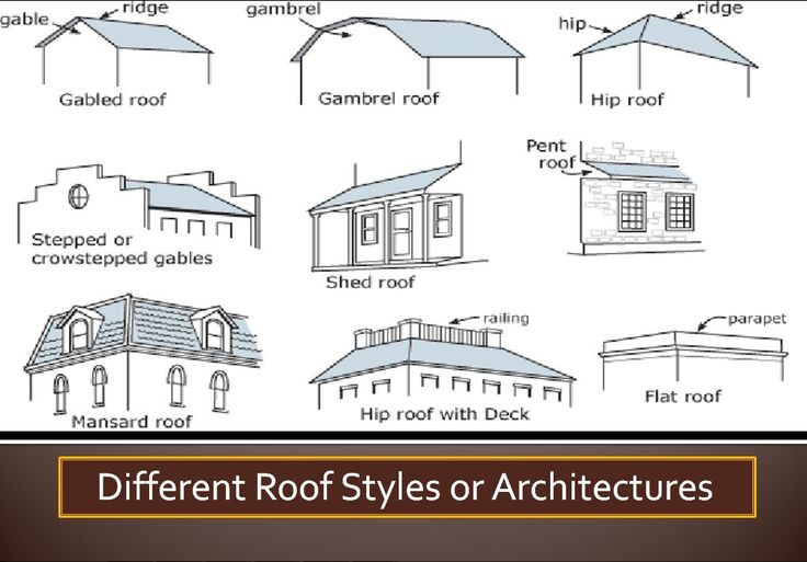 Different roof styles and architectures roof for Different roof styles