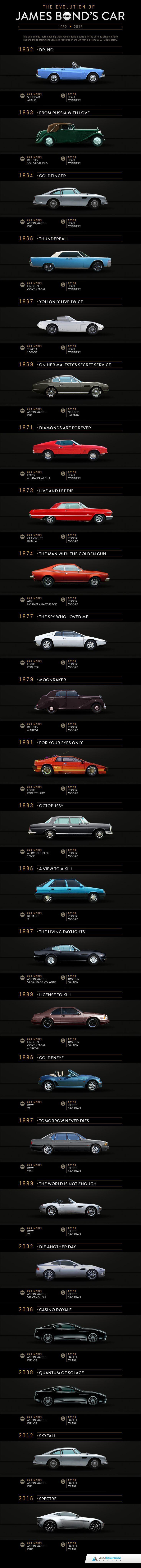 #escort #esenyurt #klassischeautos Die Evolution von James Bonds Auto!  #Anleihe…