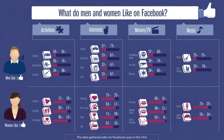 What Do Men And Women Like On Facebook [INFOGRAPHIC] #Facebook #like