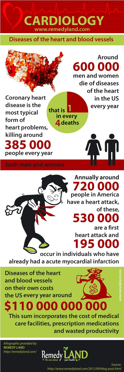 http://www.remedyland.com/2012/09/blog-post.html Cardiovascular disease, for instance coronary heart problems, heart attack, congestive heart failure, together with congenital heart health problem, is the main reason of death for males and females in the US. #HeartDisease