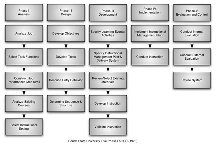 Instructional System Design Concept Map #Donaldclark - logic model template