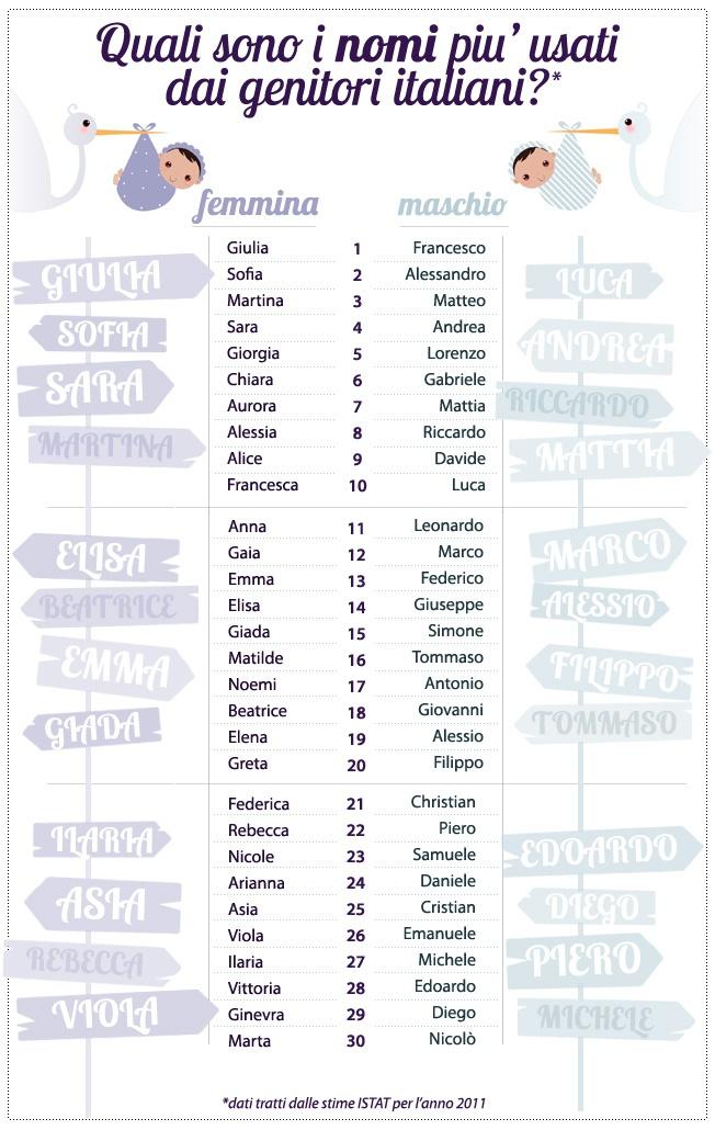 I nomi  per bambini piu' usati in Italia nel 2011