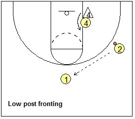 1249 best Basketball Coaching images on Pinterest