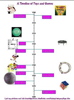 Elementary Technology Lessons A History Of Toys And Games Timeline
