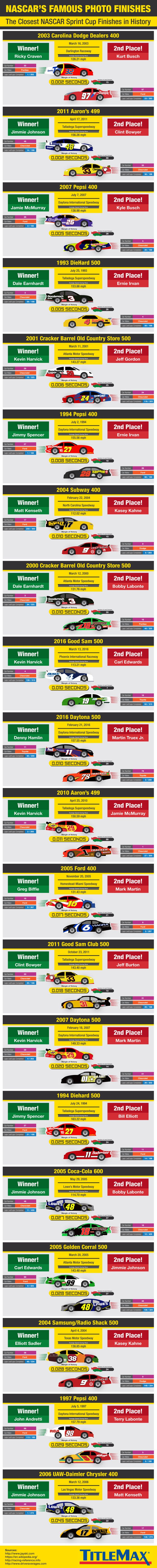 Closest Finishes in NASCAR Sprint Cup Series History - Sports Infographic. Topic: race, car