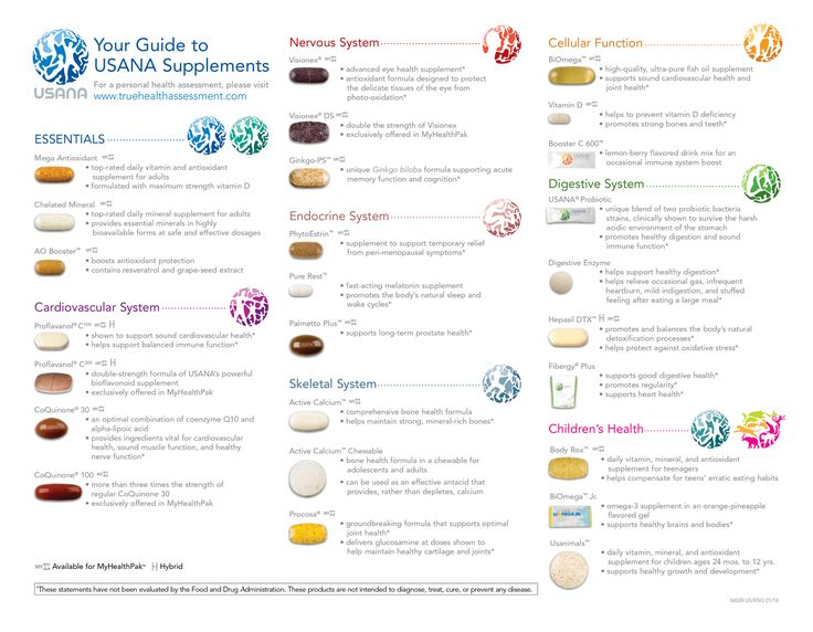 USANA Supplement Chart                                                                               More
