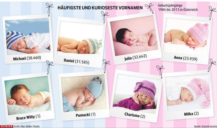 Und wie soll das Kind heißen?  Die häufigsten und kuriosesten Vornamen in Österreich. http://kurier.at/chronik