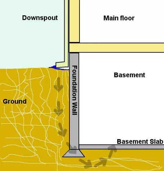 Muchos hogares se encuentran situados sobre un tesoro oculto de espacio con mucha utilidad: el sótano. Sin embargo, muchos sótanos de casas más viejas se encuentran húmedos o tienen goteras, y no presentan una opción adecuada para una sala ...
