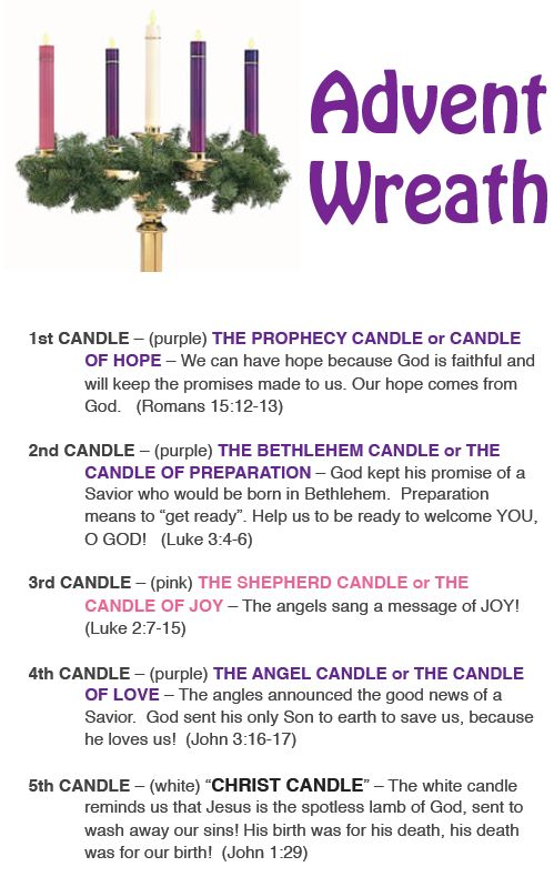 The Advent Wreath & the meaning of each candle.