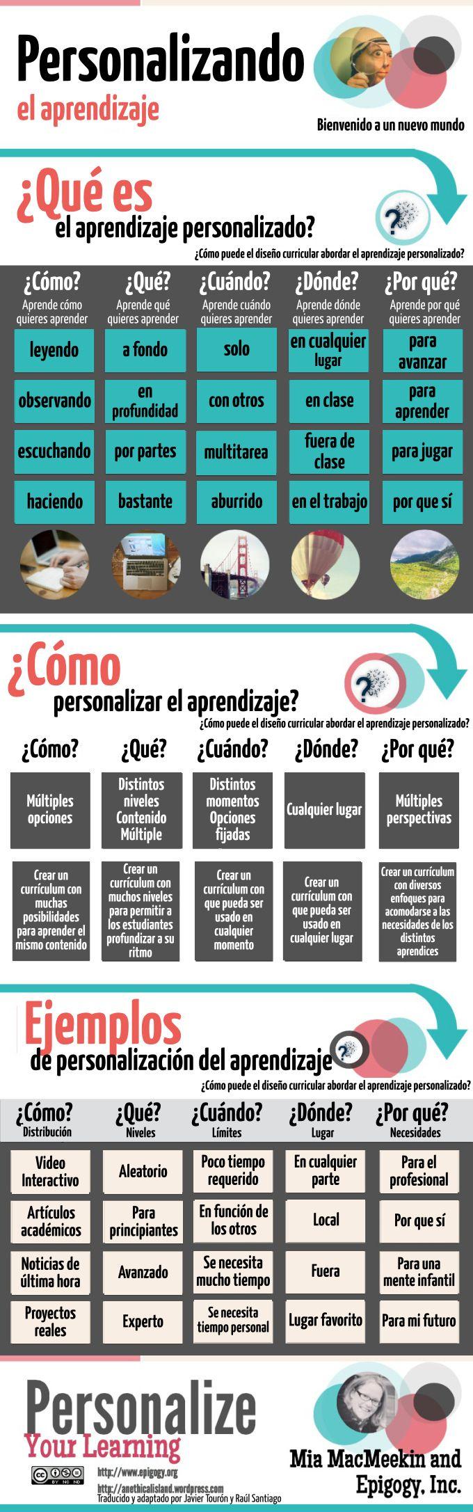 Qué es el aprendizaje personalizado #infografia #infographic #education