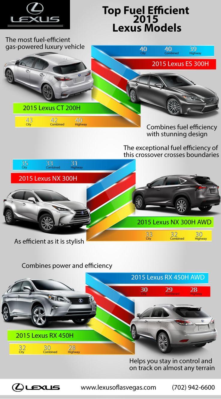 Top Fuel Efficient Lexus Models