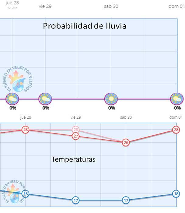 LaAgencia Estatal de Meteorología (AEMET)no prevé lluvia y las temperaturas serán bastante agradables durante esta semana en Vélez-Málaga, municipio que celebra suReal Feria de San Miguel.   #lluvia #noticias #tiempo