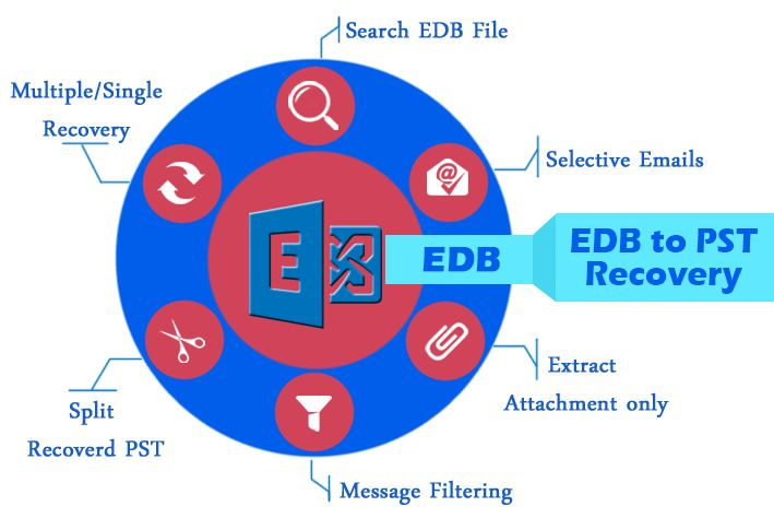 EDB Recovery Tool gives the possibility that you can fix all EDB File errors and restore EDB to Outlook (Personal Storage Table) This tool is able to recover EDB File to PST , EML , HTML and MSG without destroy internal cording TXT , RTF and HTML. This EDB Email Recovery Software can save your unlimited EDB Email data with all mailbox items.  .  http://edb-recovery.totalshareware.com/