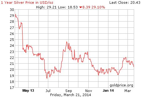 1 Year Silver Price