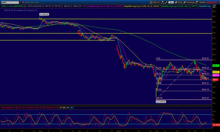 $AAPL stock's second reversal and the Fibonacci retracement levels