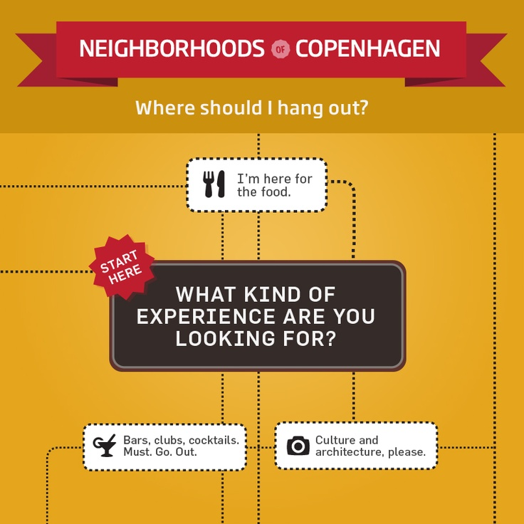 19 best Au pair culture Denmark images on Pinterest Copenhagen - fresh invitation letter format denmark visa
