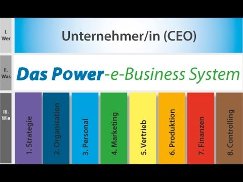 power-e-business F. Das Geheimnis des digitalen Verkaufserfolges