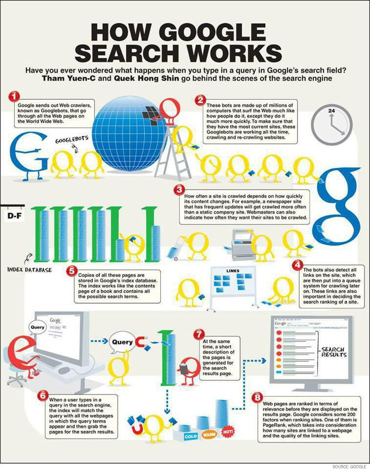 How Google Search Works  LVCCLD