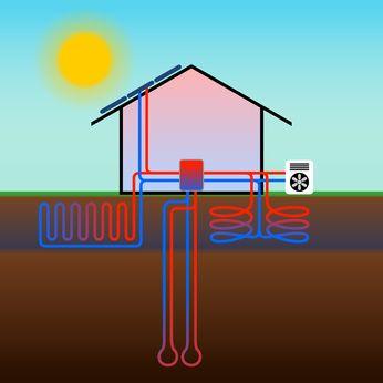 Erdwärme und Solarthermie
