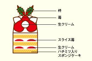 苺の森 | 京都 北山 マールブランシュの公式サイト