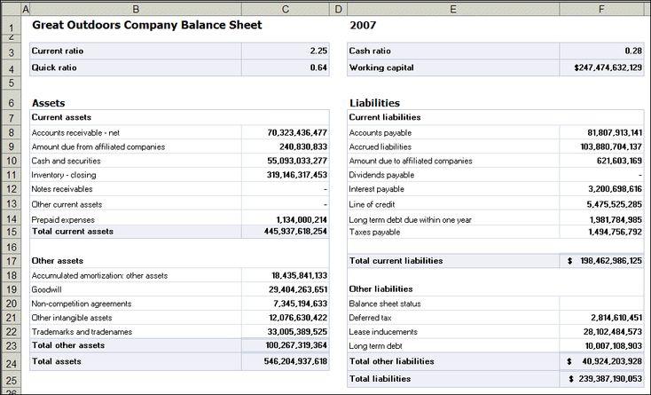 Balance Sheet Template | Create a Balance Sheet Report | IBM® Cognos® 8 BI Analysis for ...
