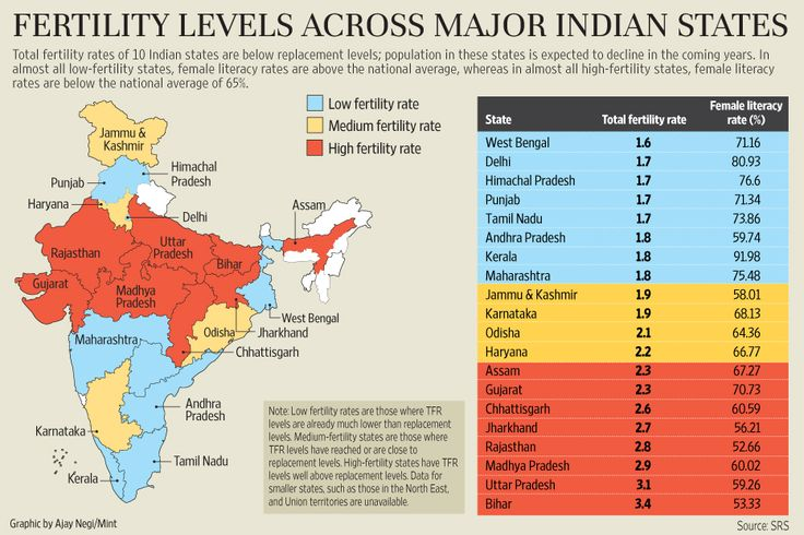Total Fertility Rate Levels Across Major Indian States & Their Corresponding Female Literacy Rate [932 × 621]