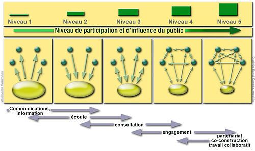 Démocratie participative — Wikipédia