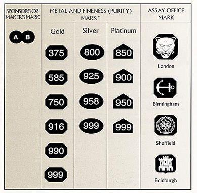 Edinburgh assay office date marks