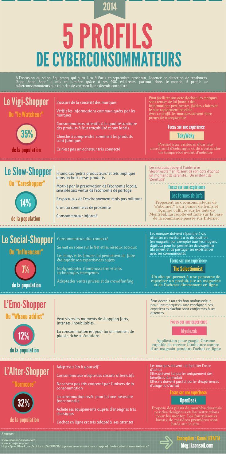 5 profils de cyberconsommateurs // #infographie #infographic