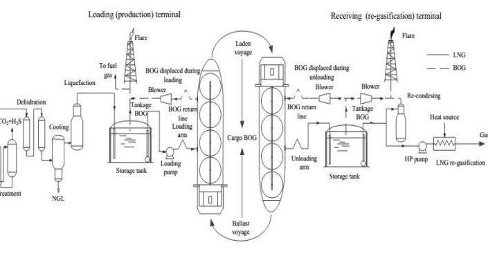 sumber gambar: Dorde Dobrota, Branko Lalic dan Ivan Komar. Problem of Boil-off in LNG Supply Chain. Transaction on Maritim Science, 02: 91-100, 2013. visit: http://sim-energi.blogspot.co.id/2016/10/mengenal-gas-alam.html#.WAIzEP6KTIU