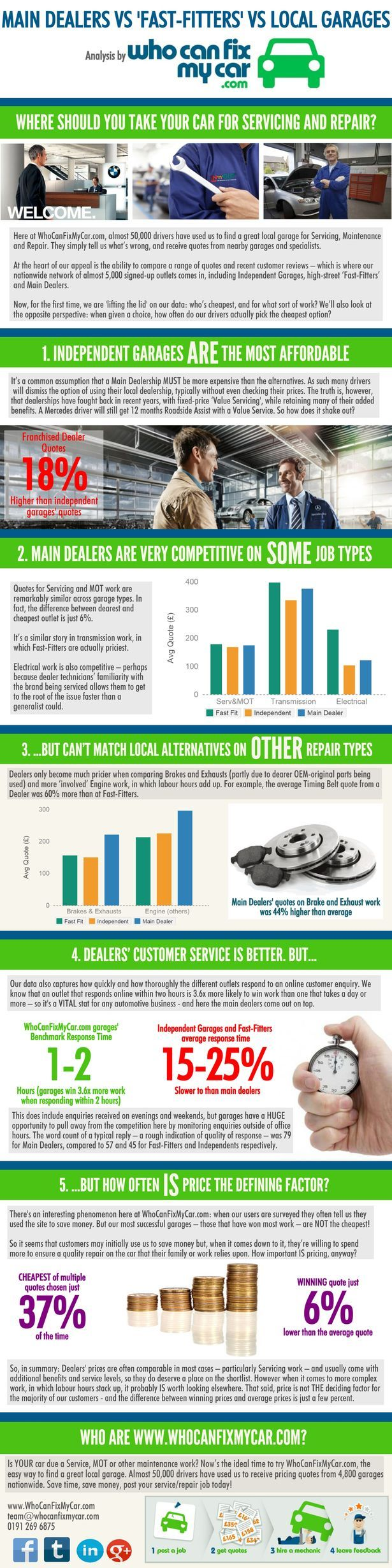Where is cheaper for car servicing: main dealerships, local garages or fast fitters?